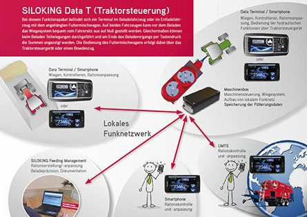 SILOKING Data T (Traktorsteuerung)